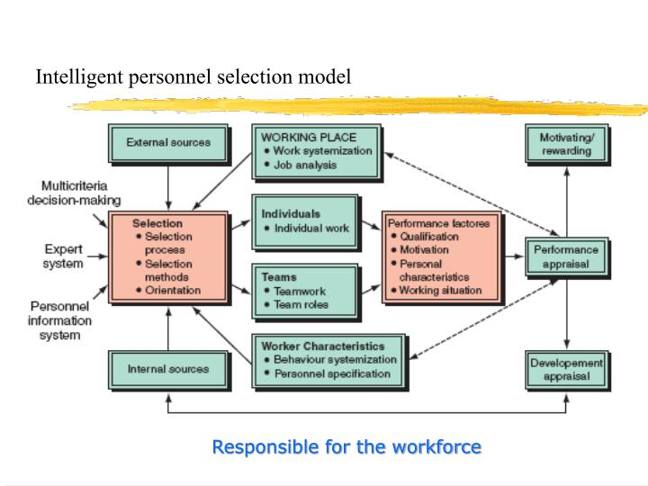 Intelligent personnel selection model