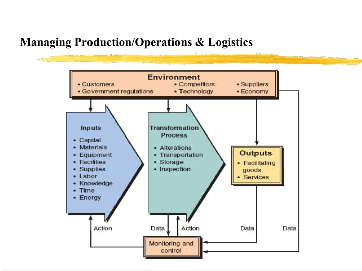 Managing Production/Operations & Logistics