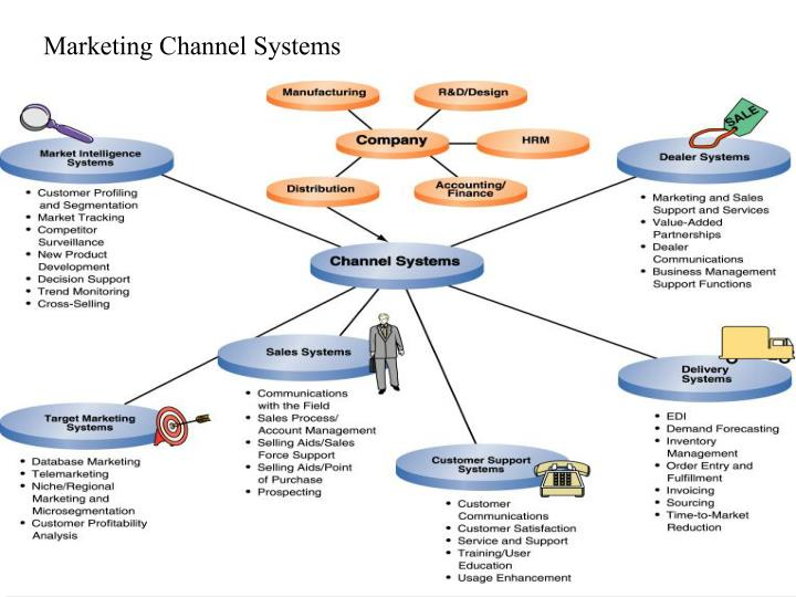 Marketing Channel Systems