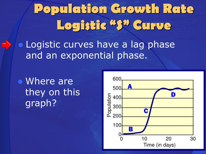 Logistic curves have a lag phase and an exponential phase.