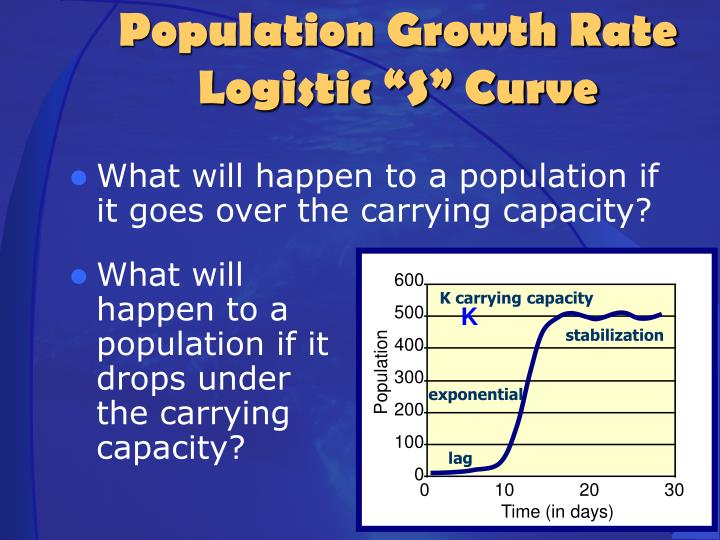 What will happen to a population if it goes over the carrying capacity?
