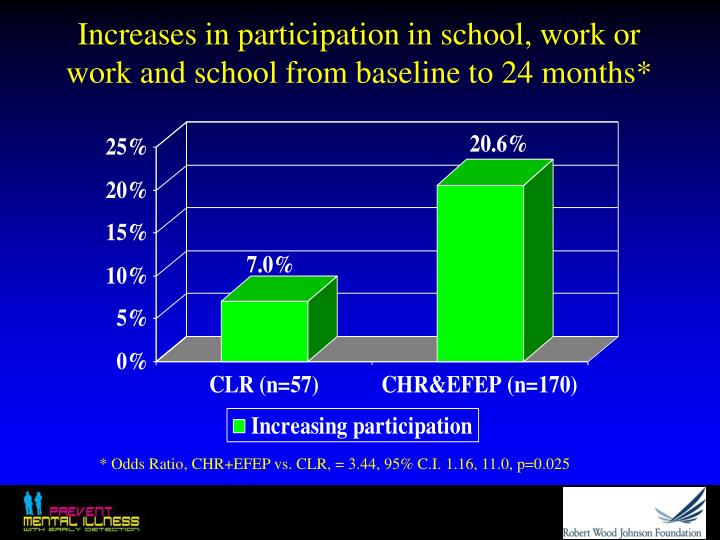Increases in participation in school, work or work and school from baseline to 24 months*
