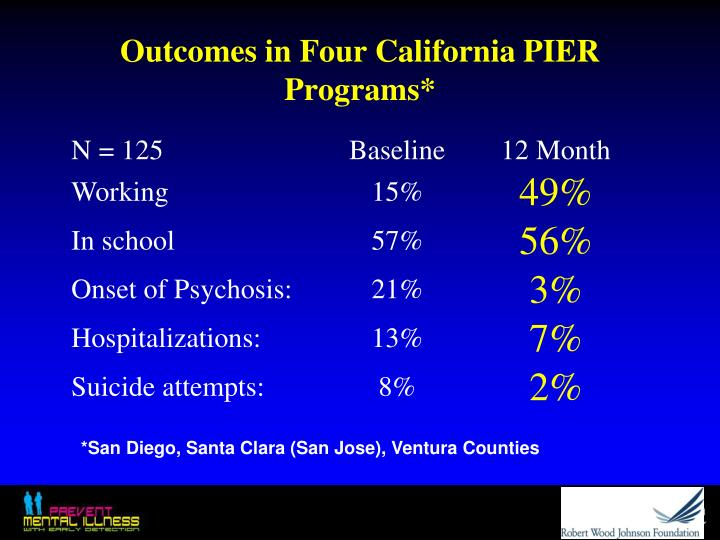 Outcomes in Four California PIER Programs*