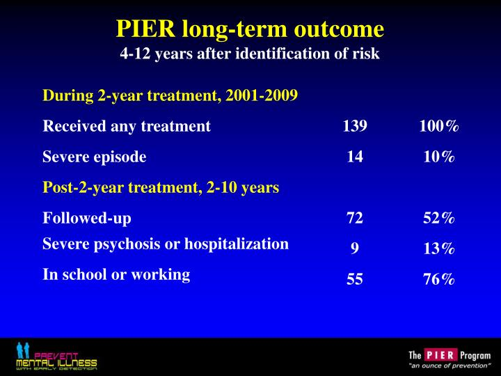 PIER long-term outcome