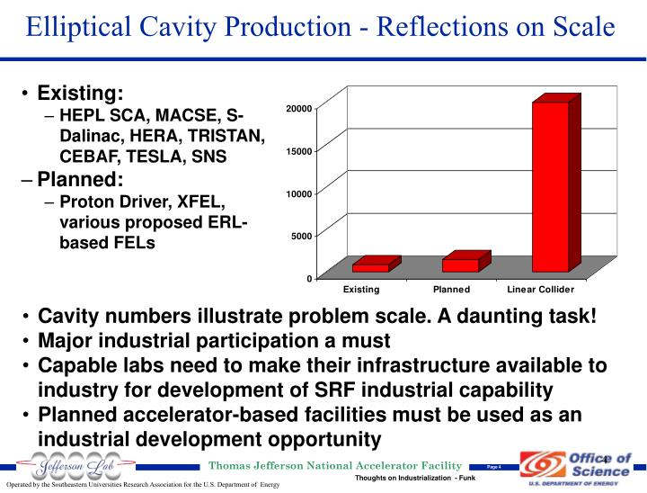 Elliptical Cavity Production - Reflections on Scale