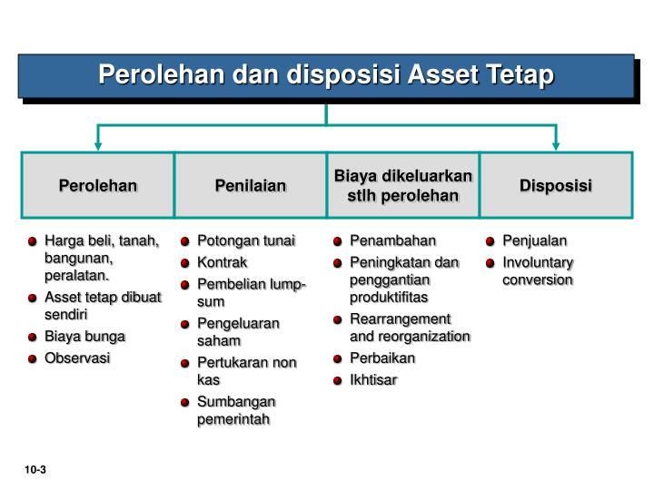 Perolehan dan disposisi Asset Tetap