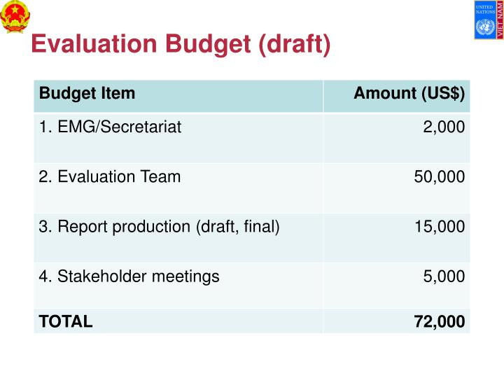 Evaluation Budget (draft)