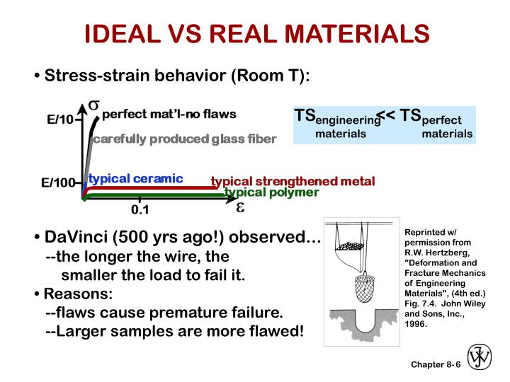 PPT IDEAL VS REAL MATERIALS PowerPoint Presentation
