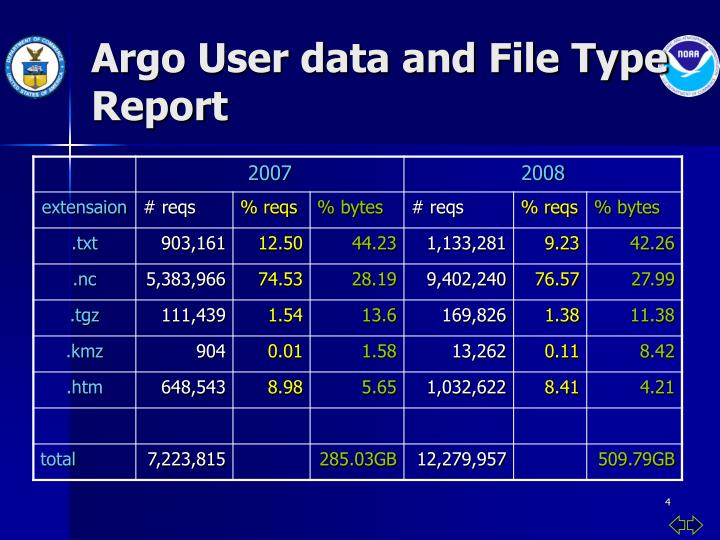Argo User data and File Type Report