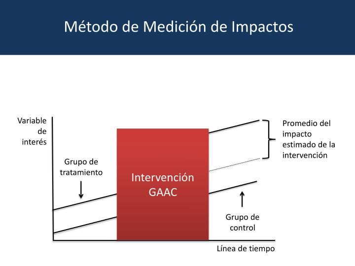 Método de Medición de Impactos