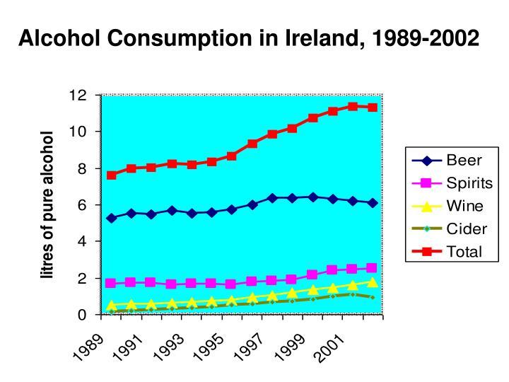 Alcohol Consumption in Ireland, 1989-2002