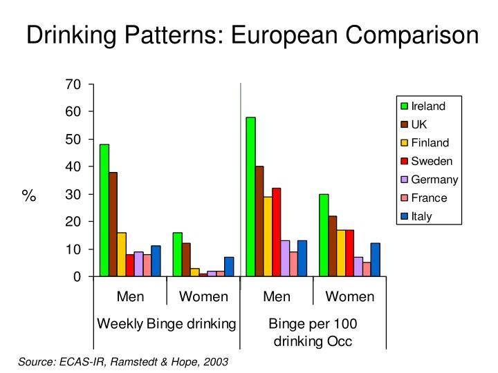 Drinking Patterns: European Comparison