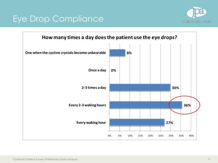 Eye Drop Compliance