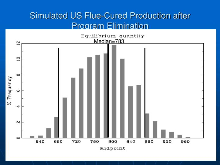 Simulated US Flue-Cured Production after Program Elimination