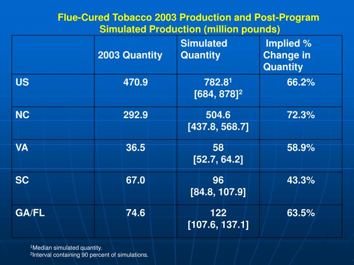 Flue-Cured Tobacco 2003 Production and Post-Program