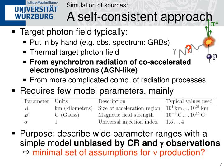 Simulation of sources: