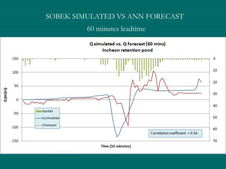 SOBEK SIMULATED VS ANN FORECAST