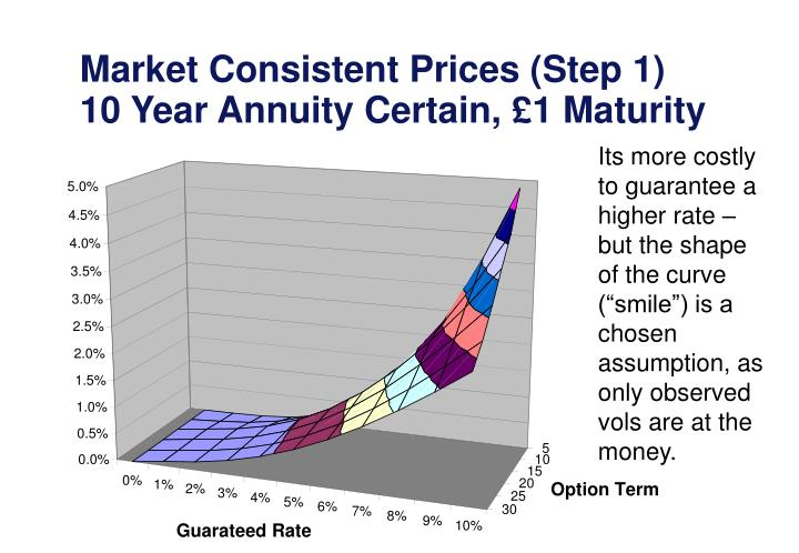 Market Consistent Prices (Step 1)