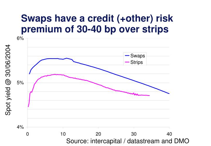 Swaps have a credit (+other) risk premium of 30-40 bp over strips