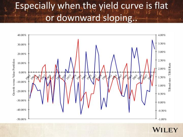 Especially when the yield curve is flat or downward sloping..