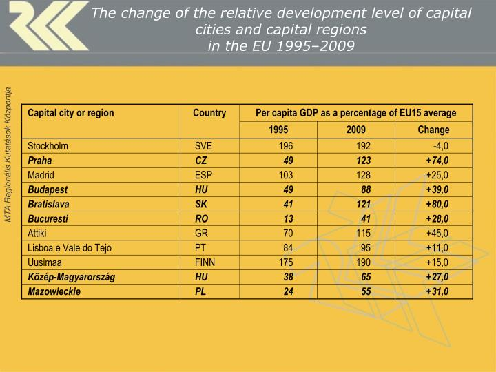 The change of the relative development level of capital cities and capital regions