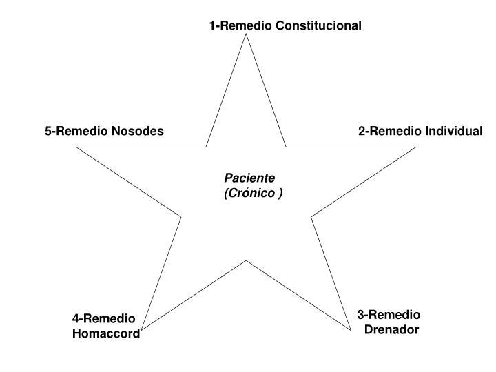 1-Remedio Constitucional