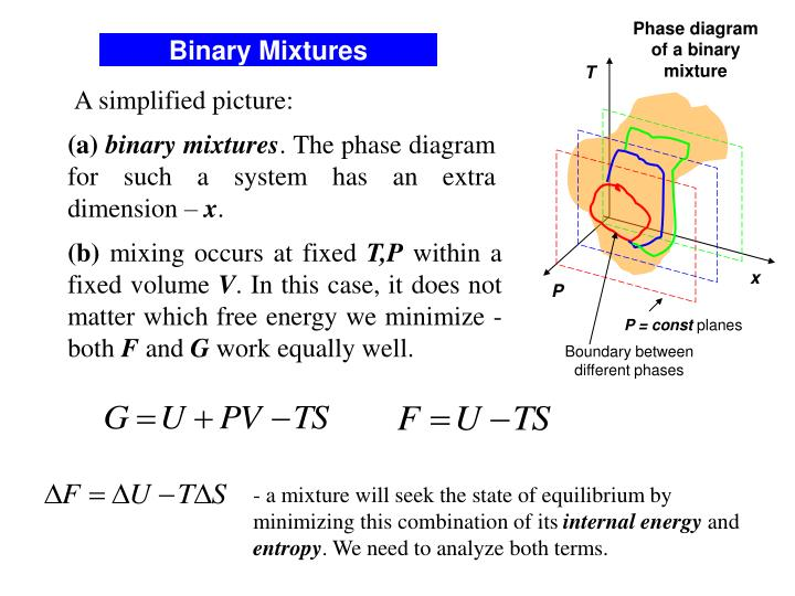 Ppt Lecture 17 Phase Transformations Phase Separation In Binary