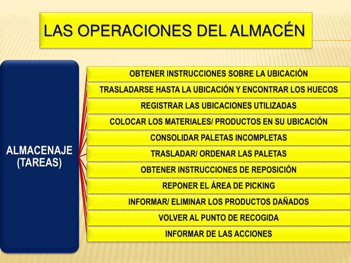 LAS OPERACIONES DEL ALMACÉN
