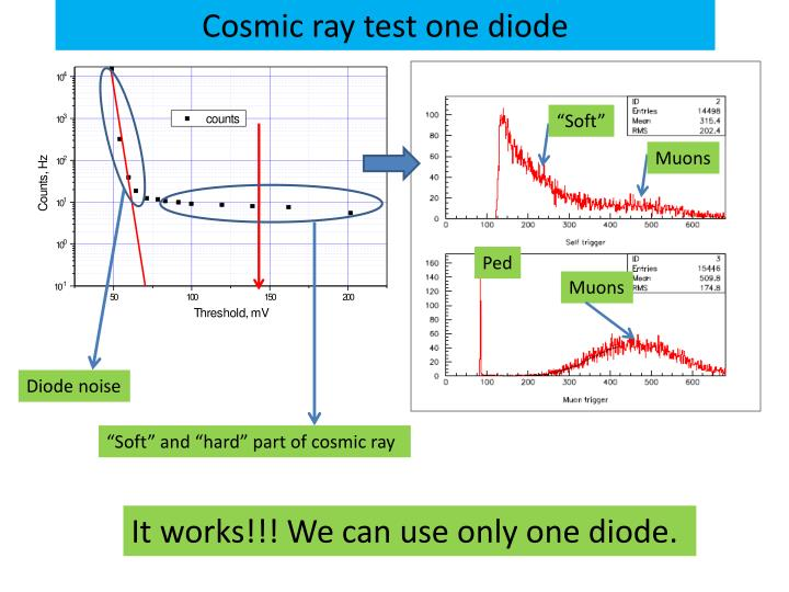 Cosmic ray test one diode
