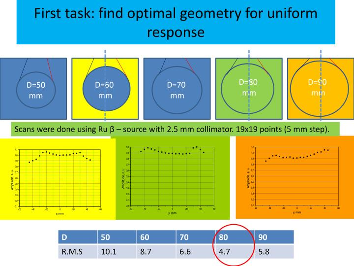 First task: find optimal geometry for uniform response