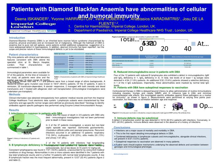 Patients with Diamond Blackfan Anaemia have abnormalities of cellular and humoral immunity