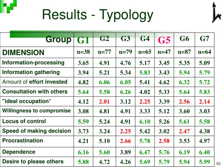 Results - Typology