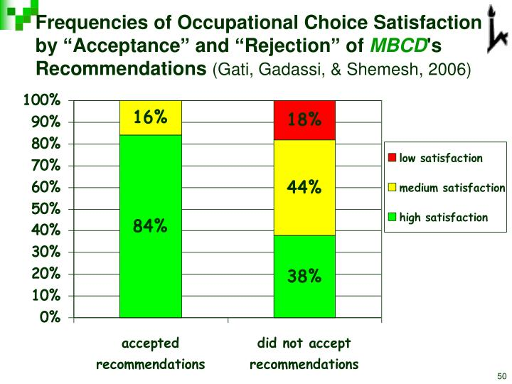 Frequencies of Occupational Choice Satisfaction
