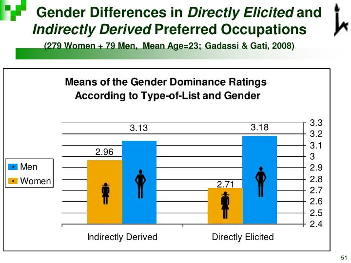 Gender Differences in