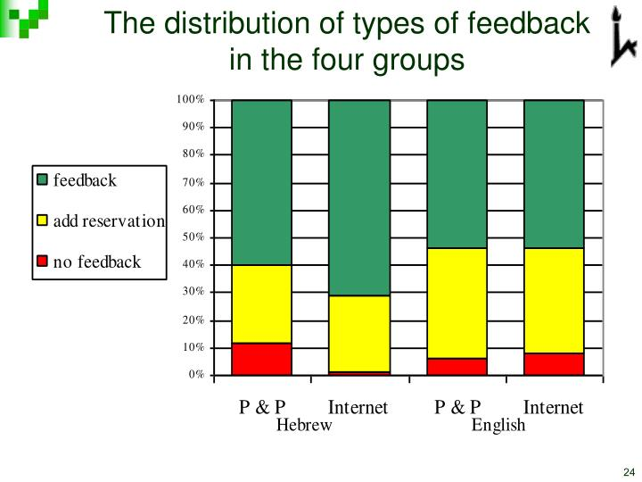The distribution of types of feedback in the four groups