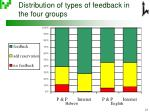 distribution of types of feedback in the four groups