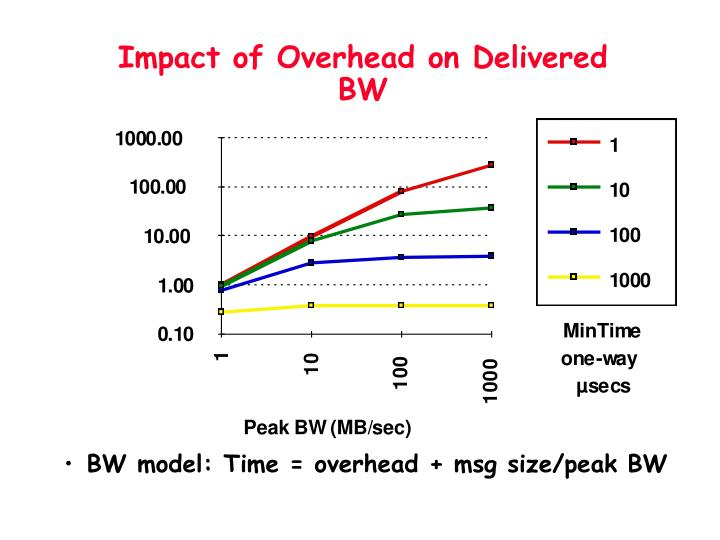 Impact of Overhead on Delivered BW