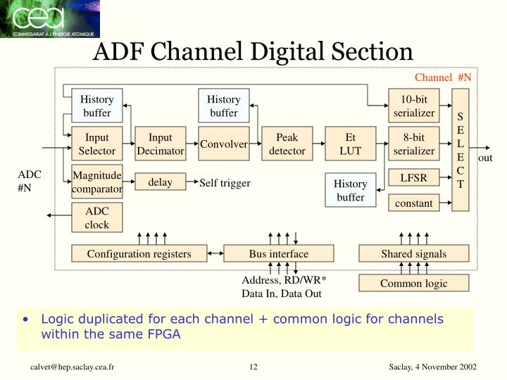 ADF Channel Digital Section