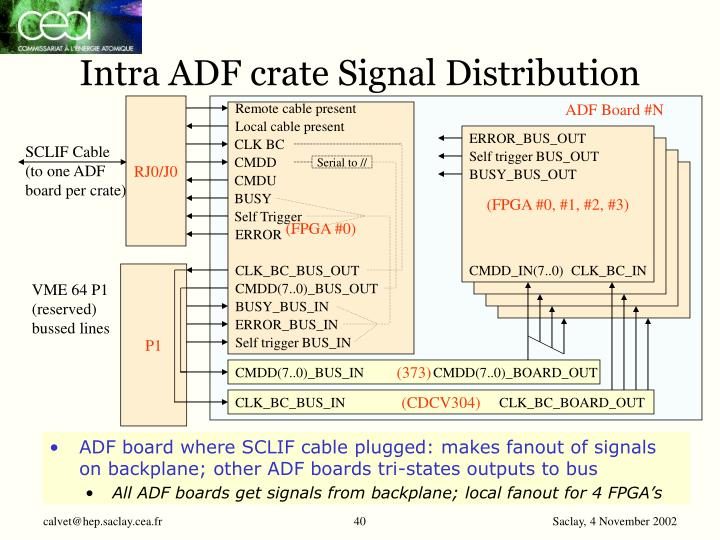 Intra ADF crate Signal Distribution