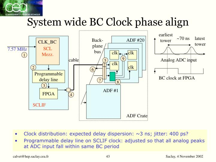 System wide BC Clock phase align