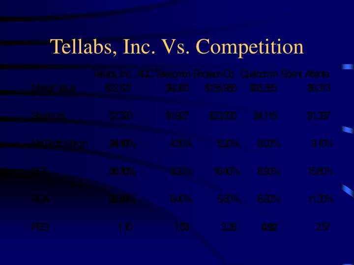 Tellabs, Inc. Vs. Competition
