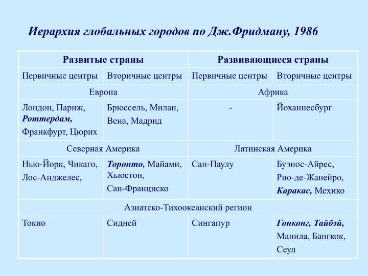 Иерархия глобальных городов по Дж.Фридману, 1986
