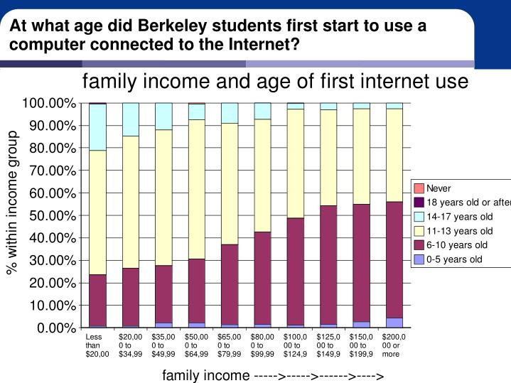 At what age did Berkeley students first start to use a computer connected to the Internet?