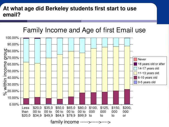 At what age did Berkeley students first start to use email?