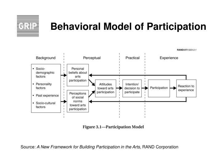 Behavioral Model of Participation