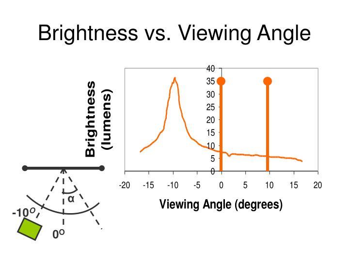Brightness vs. Viewing Angle