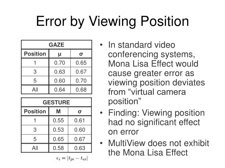 Error by Viewing Position