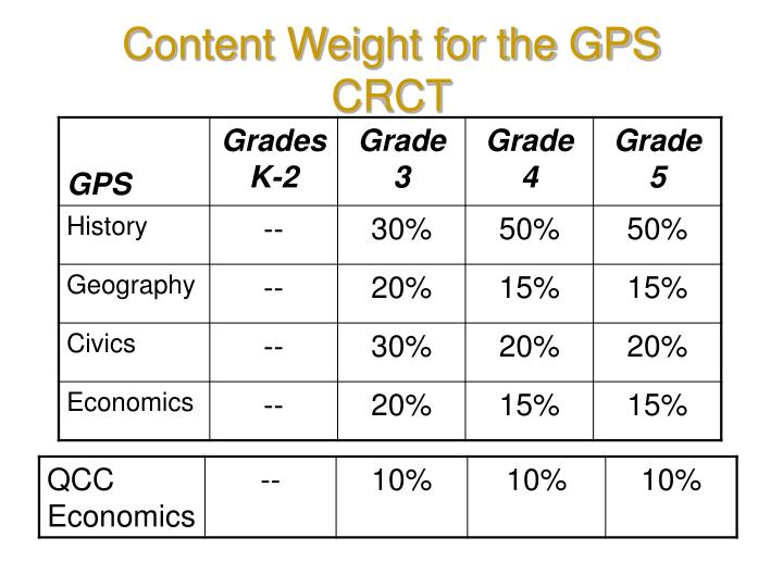 Content Weight for the GPS CRCT