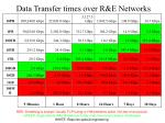 data transfer times over r e networks