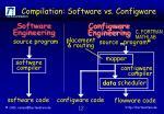 compilation software vs configware